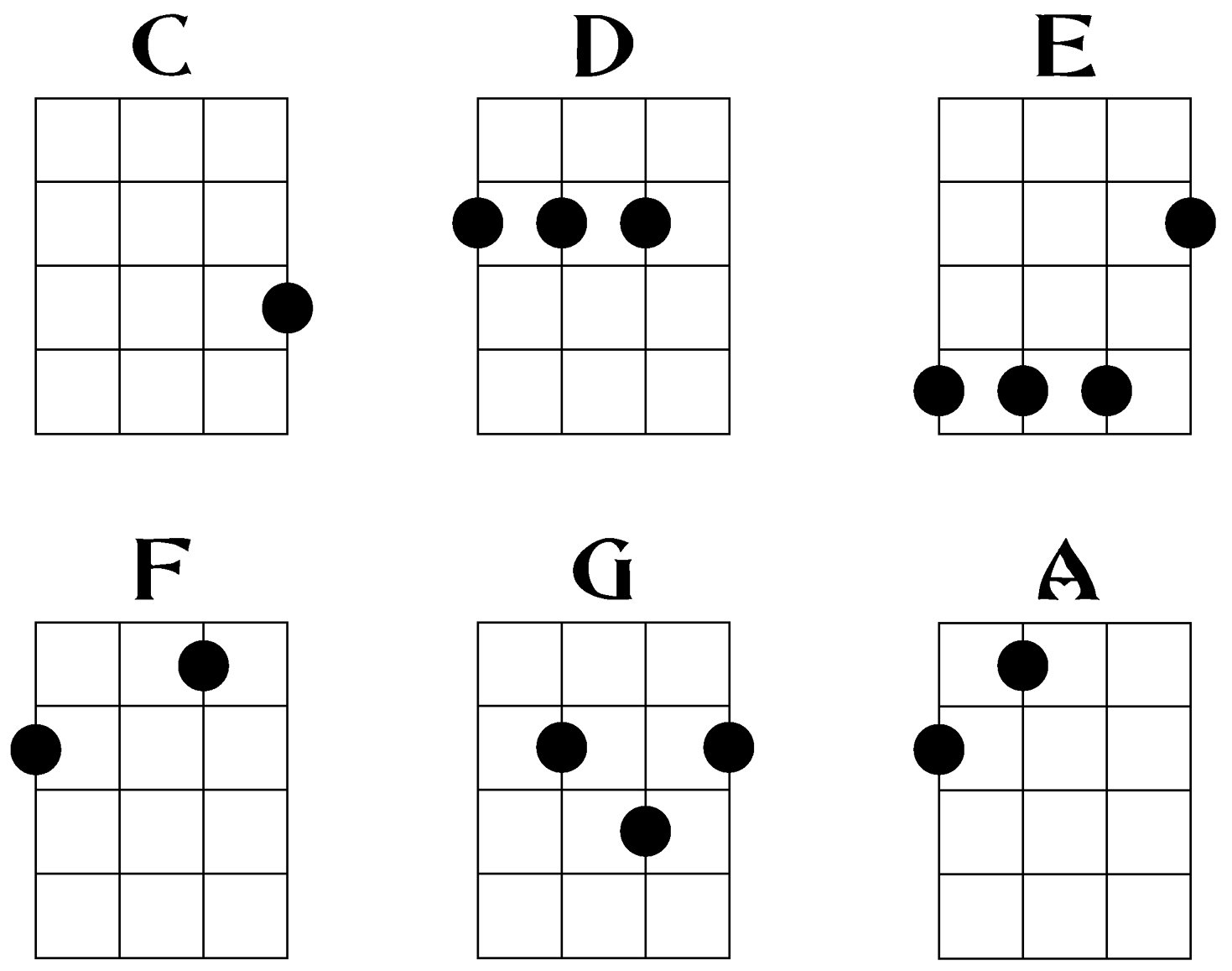 Lanikai or Kala? Plus an Ukulele Chord Chart!! : Ukulele Reviews, Lessons, and Performances!