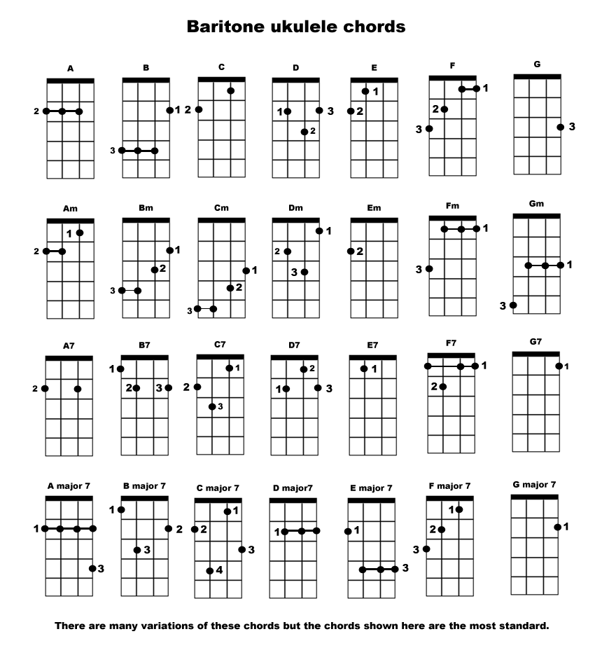 The Baritone Ukulele u2013 Review u0026 Chord Chart : Ukulele Reviews, Lessons, and Performances!